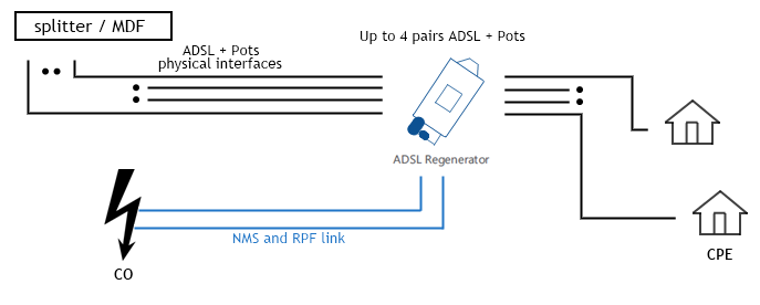 DSLAM Regenerator Connection Diagram